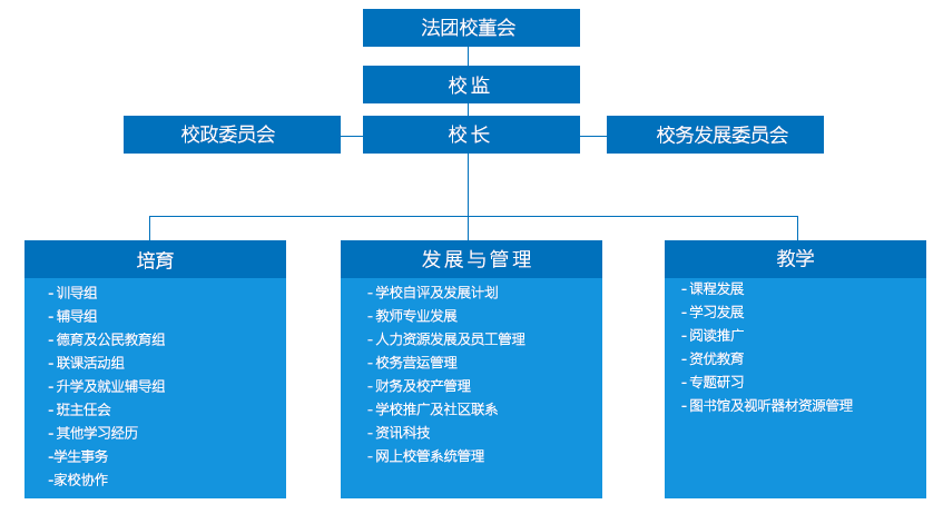 行政框架结构图